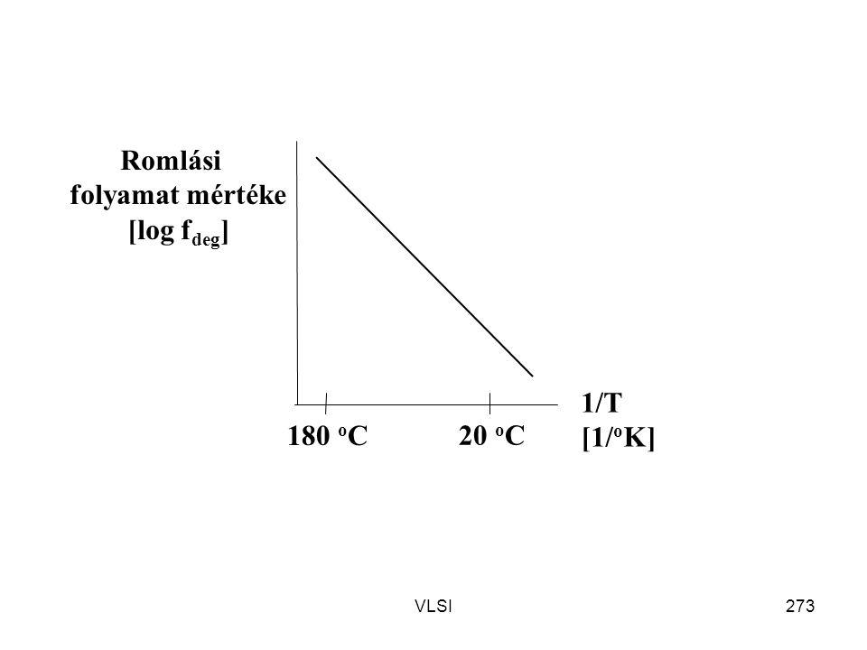 Romlási folyamat mértéke [log fdeg] 1/T [1/oK] 20 oC 180 oC VLSI